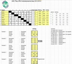 Eindstand Play-Offs 2013-2014