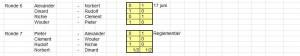 Eindstand Play-Offs 2013-2014 deel 2