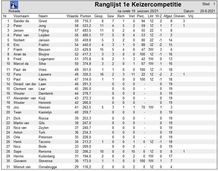 Keizer1_2020_2021_ranglijst_r19.jpg